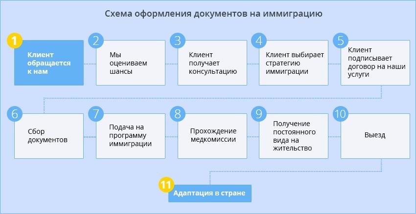 cхема оформления документов на иммиграцию