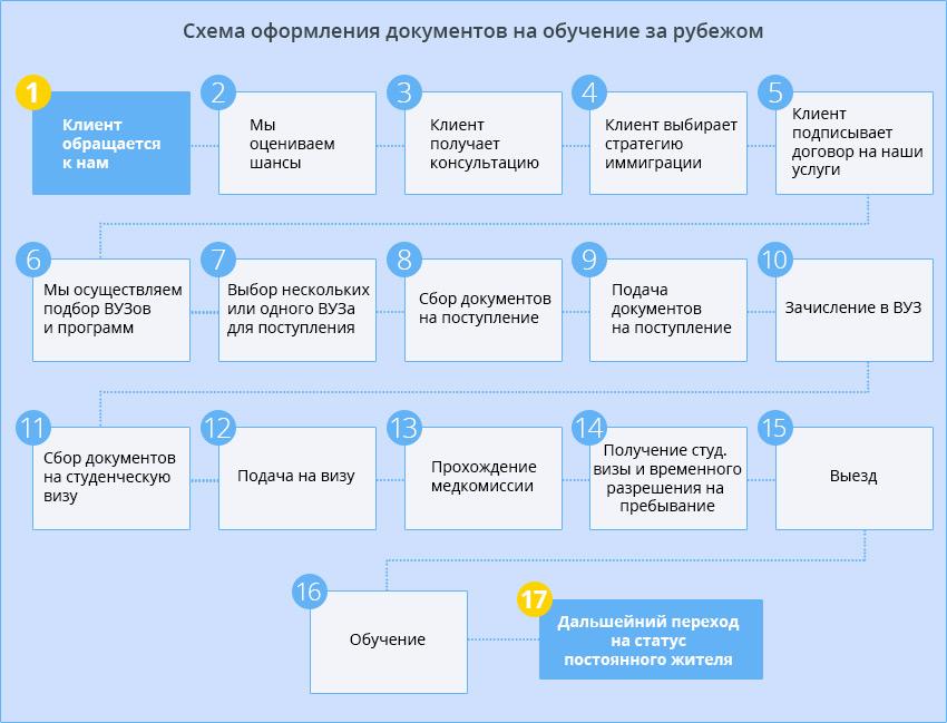 схема оформления документов на обучение за рубежом